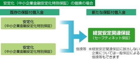 安定化(中小企業金融安定化特別保証)の借換の場合